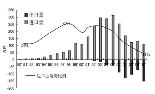 浅析中国不锈钢产业发展(二)